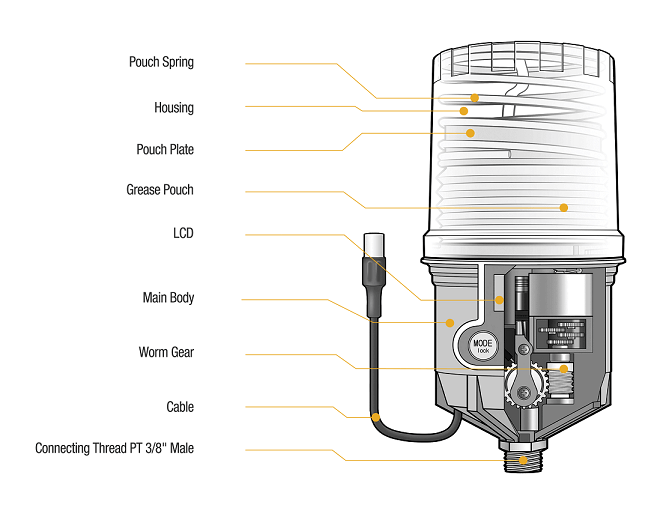 Electromechanical Automatic Grease Lubricator Cross-section