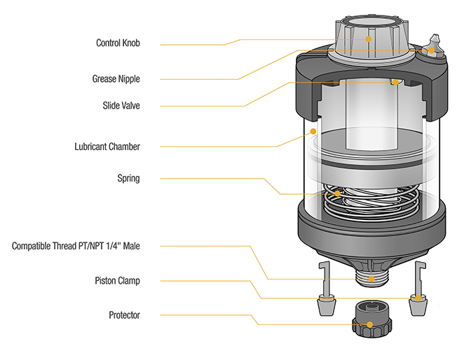 Advanced Spring Type Lubricator Cross-section