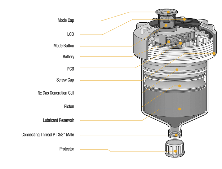 Electrochemical Lubricator Cross-section